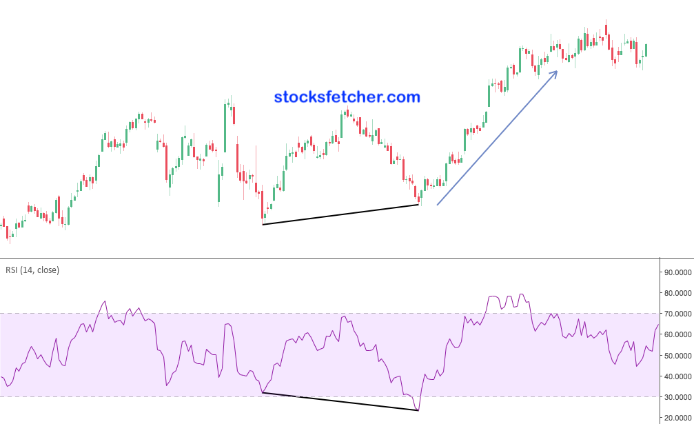 RSI hidden bullish divergence