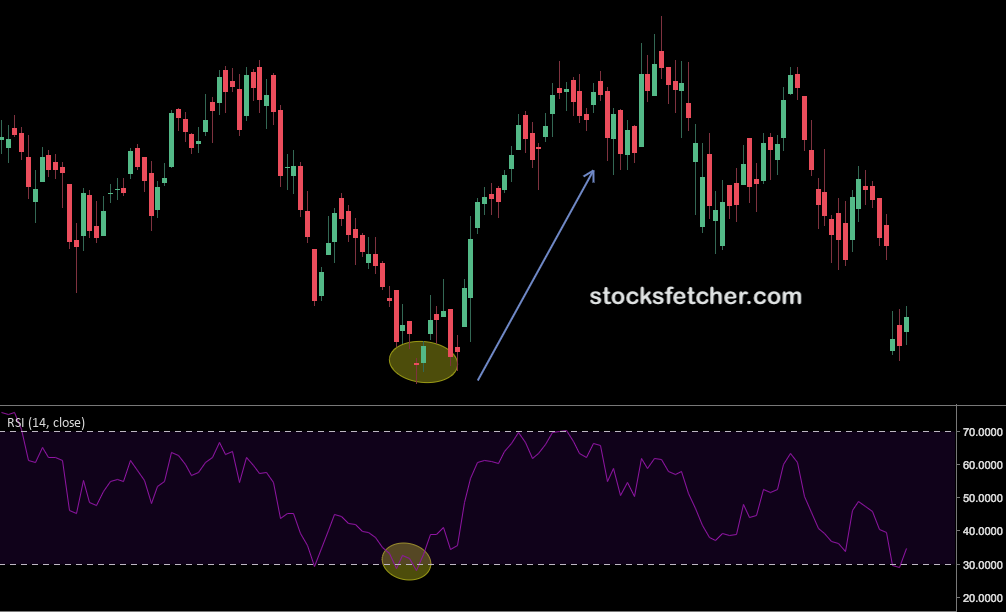 RSI Indicator - Boost Your Profits