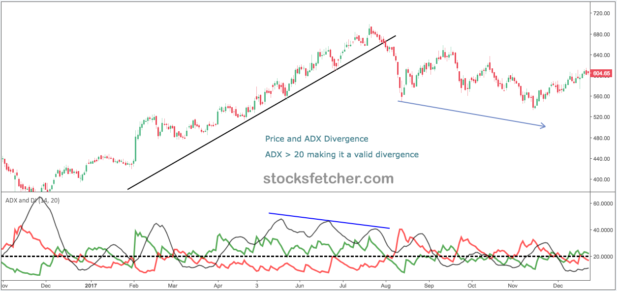 ADX divergence example