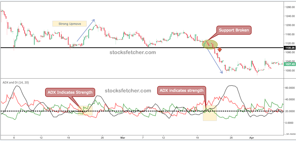 adx breakout example
