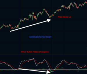 MACD Bullish Hidden Divergence
