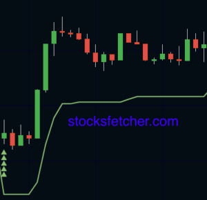 How to use the Supertrend Indicator for Intraday Trading