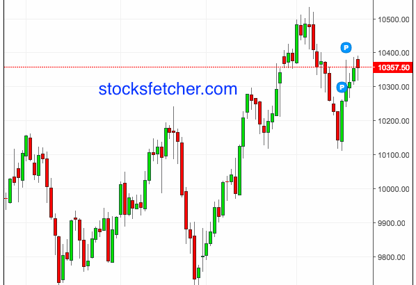 Forexpros sgx nifty chart