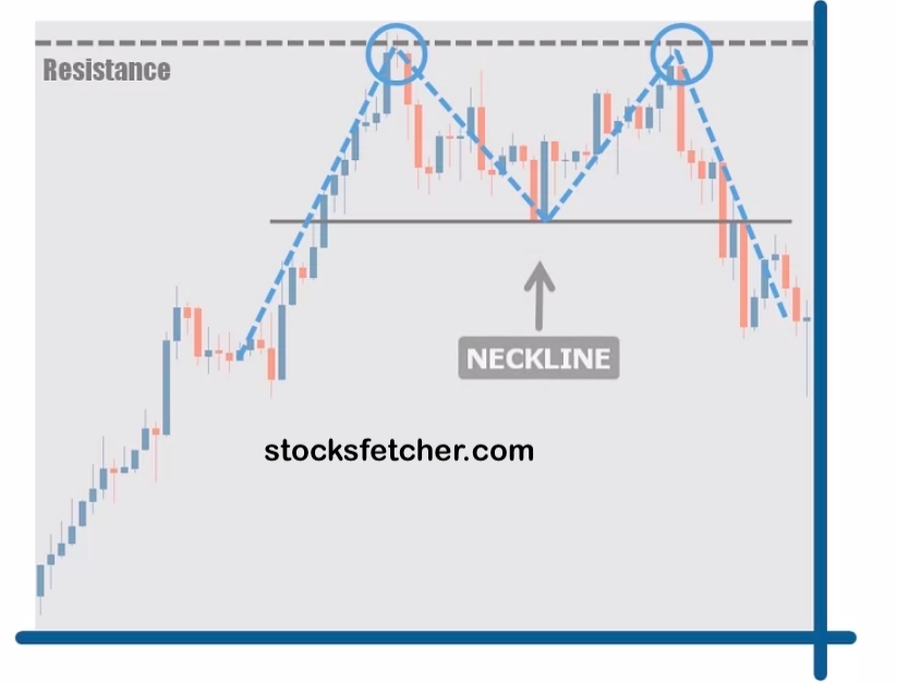 identifying double top chart pattern