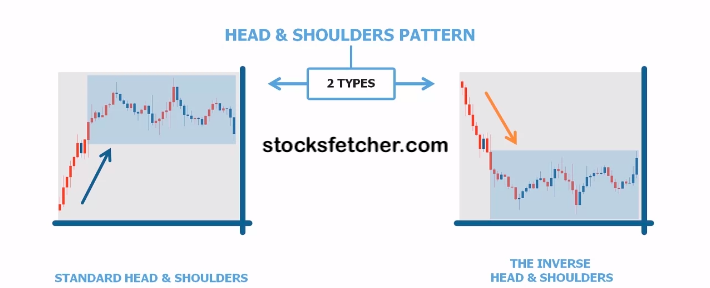 types of head and shoulders pattern