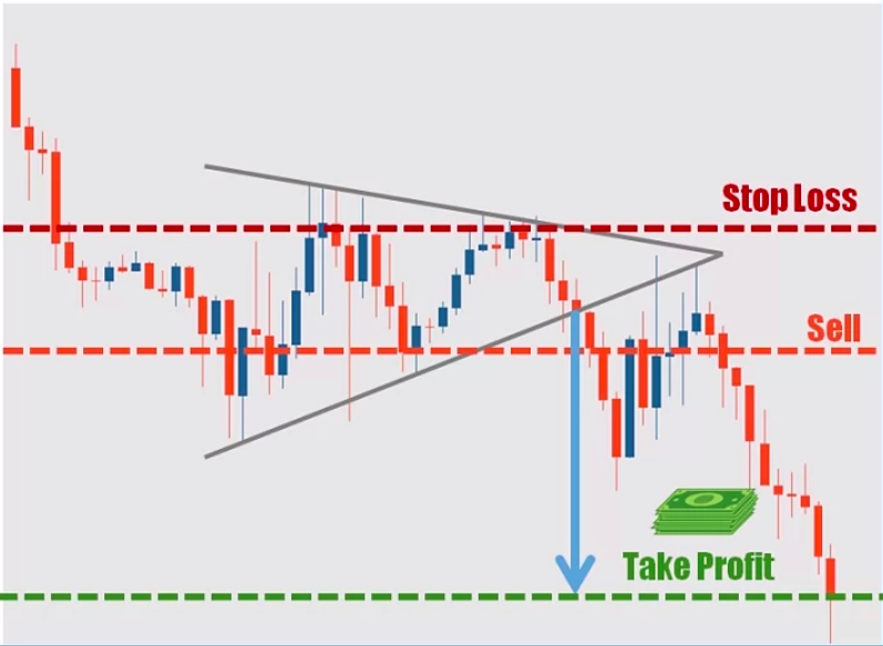 Trading the Symmetrical Triangle Method 1