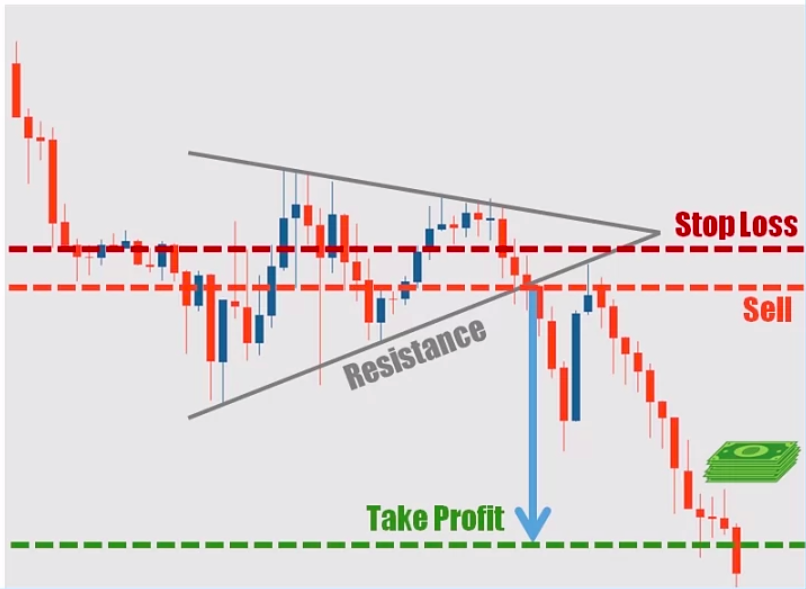 Trading the Symmetrical Triangle Method 2
