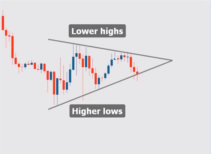 how to identify symmetrical triangle chart pattern