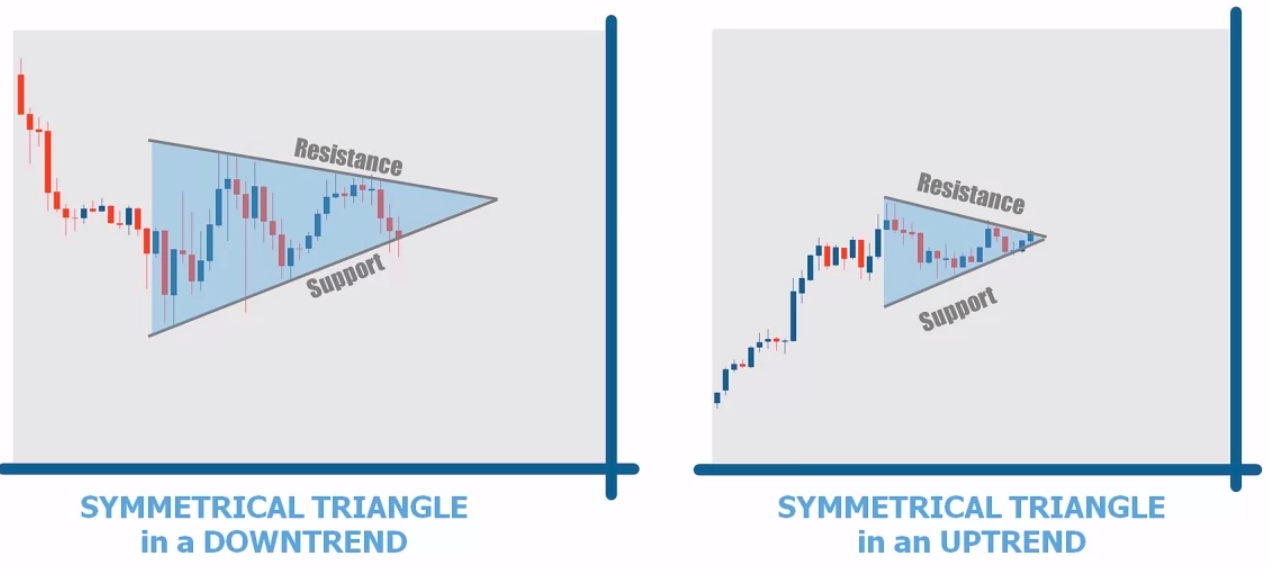 symmetrical triangle in uptrend and downtrend