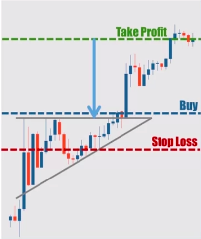 Ascending Triangle Trading Strategy Method 1