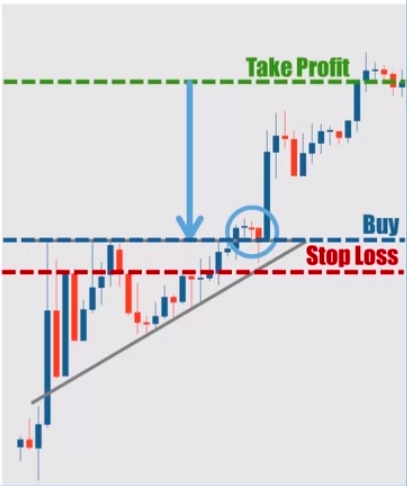 Ascending Triangle Trading Strategy Method 2