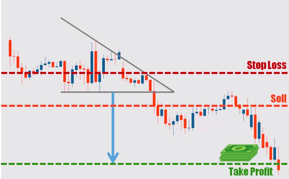 Descending Triangle Trading Strategy Method 1