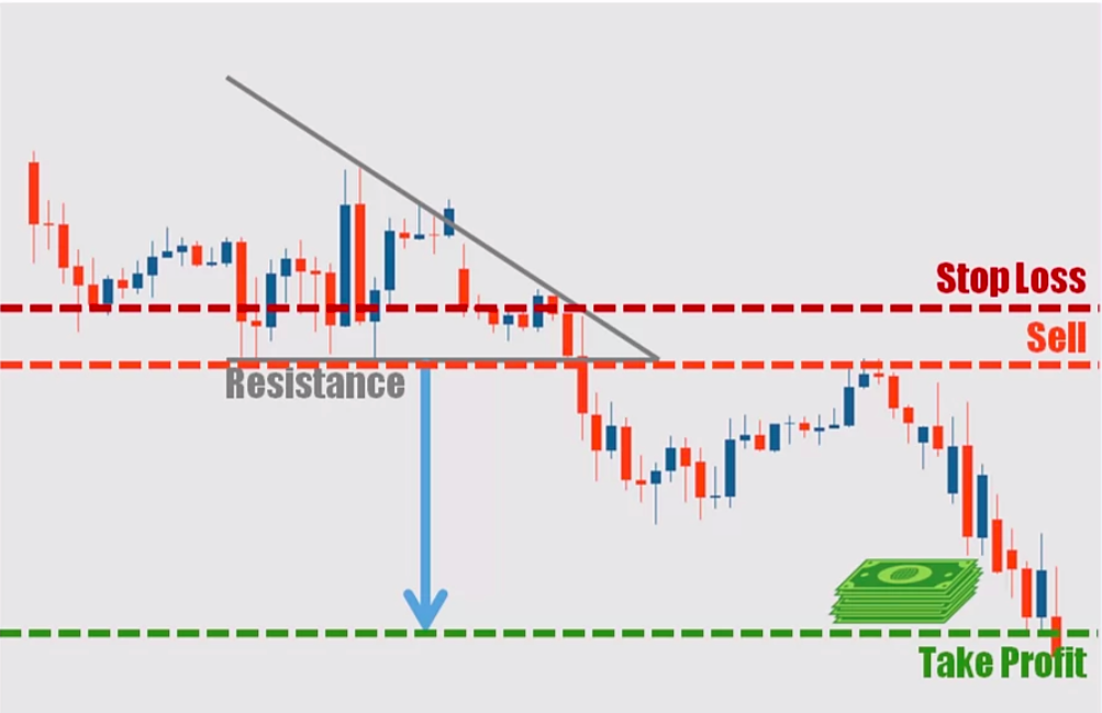 Descending Triangle Trading Strategy Method 2