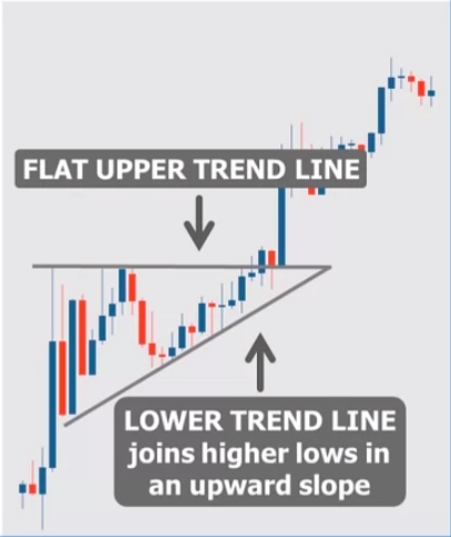 Basic Chart Patterns: Ascending and Descending Triangle