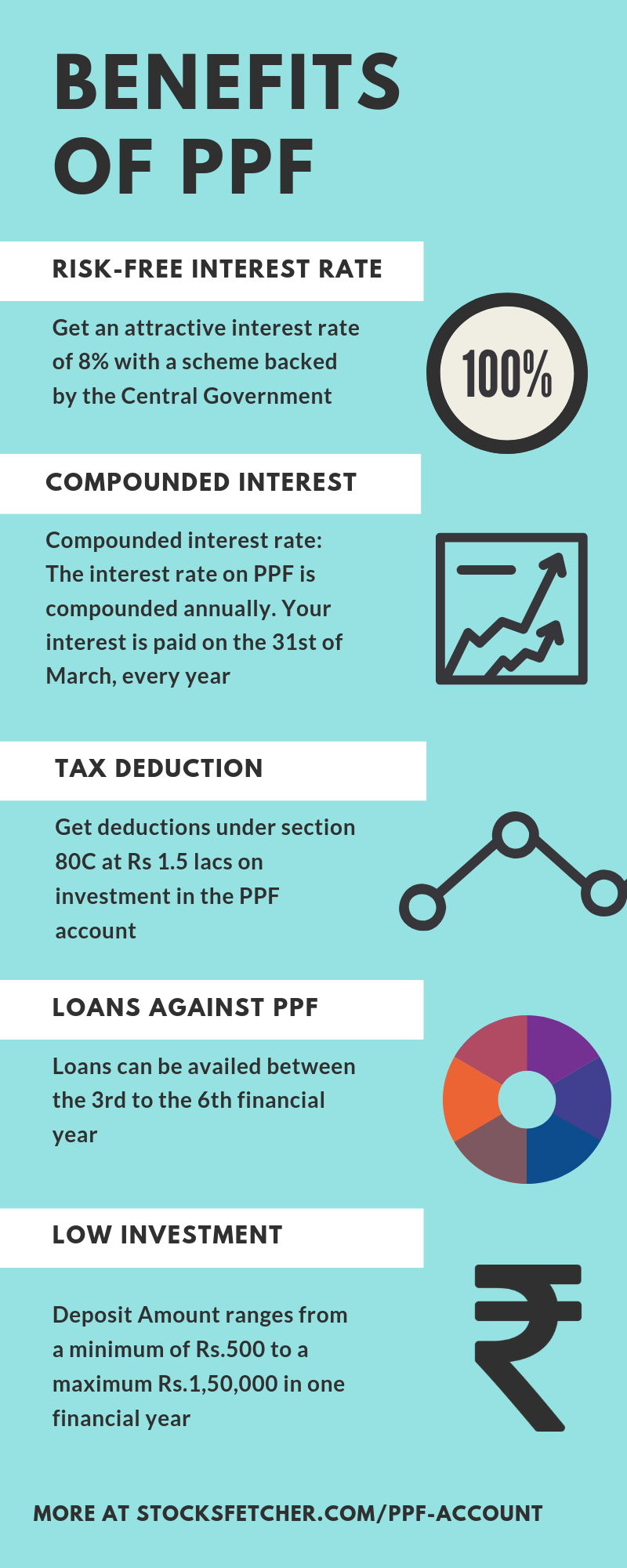 Benefits of PPF